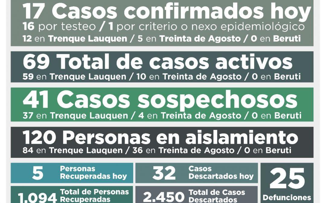 COVID-19: CON 17 NUEVOS CASOS CONFIRMADOS Y CINCO PERSONAS RECUPERADAS MÁS, EL NÚMERO DE CASOS ACTIVOS SUBIÓ A 69