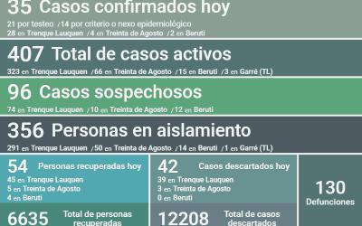 COVID-19: FUERON CONFIRMADOS 35 NUEVOS CASOS, HUBO TRES DECESOS Y SE RECUPERARON 54 PERSONAS, SIENDO AHORA 407 LOS CASOS ACTIVOS