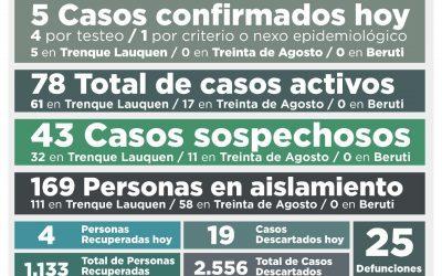 COVID-19: SON 78 LOS CASOS ACTIVOS PORQUE HUBO CINCO NUEVOS CONFIRMADOS PERO OTRAS CUATRO PERSONAS SE RECUPERARON