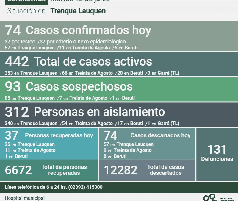 SON 442 LOS CASOS ACTIVOS DE COVID-19 EN EL DISTRITO:  HUBO 74 NUEVOS CASOS CONFIRMADOS, UN DECESO Y 37 PERSONAS RECUPERADAS