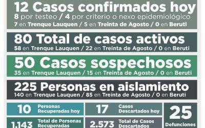 COVID-19: LOS CASOS ACTIVOS SUBIERON A 80, AL CONFIRMARSE 12 NUEVOS CASOS Y RECUPERARSE DIEZ PERSONAS MÁS
