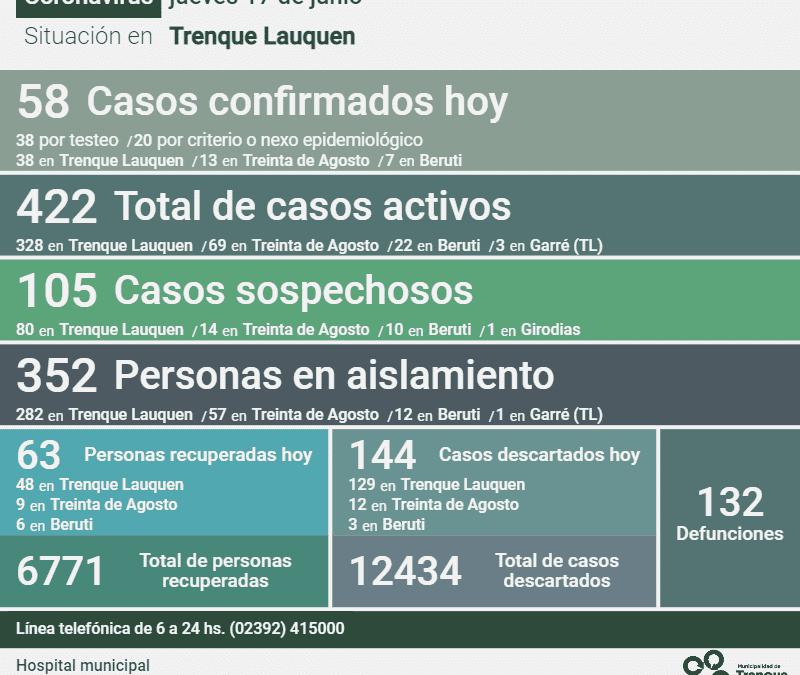COVID-19: CON 58 NUEVOS CASOS CONFIRMADOS, OTRAS 63 PERSONAS RECUPERADAS Y 144 CASOS DESCARTADOS, LOS CASOS ACTIVOS SON 422