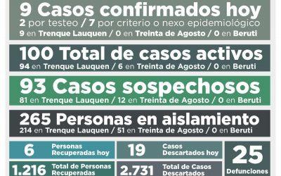 CONFIRMARON NUEVE NUEVOS CASOS DE COVID-19 Y OTRAS SEIS PERSONAS SE RECUPERARON, POR LO QUE EL NÚMERO DE CASOS ACTIVOS SUBIÓ A 100