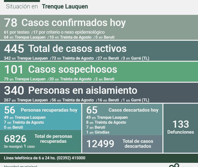 LOS CASOS ACTIVOS DE COVID-19 SON 445, DESPUÉS DE CONFIRMARSE 78 NUEVOS CASOS, UN DECESO Y OTRAS 56 PERSONAS RECUPERADAS