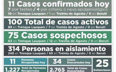 COVID-19:  SE MANTIENE EN 100 EL NÚMERO DE CASOS ACTIVOS TRAS CONFIRMARSE 11 NUEVOS CASOS Y RECUPERARSE TAMBIÉN 11 PERSONAS