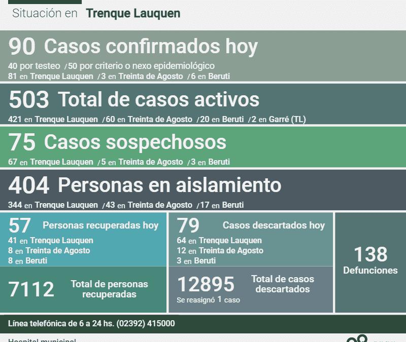 COVID-19:  CON 90 NUEVOS CASOS CONFIRMADOS Y 57 PERSONAS MÁS RECUPERADAS, HOY LOS CASOS ACTIVOS EN EL DISTRITO SON 503