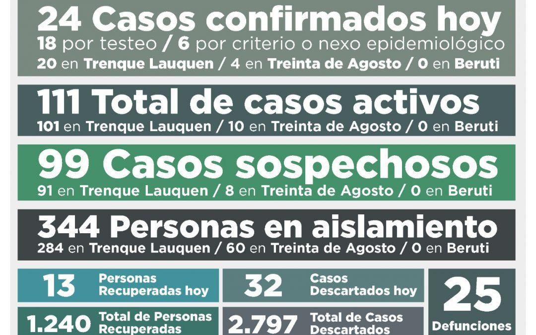 COVID-19: LOS CASOS ACTIVOS SUBIERON A 111 LUEGO DE CONFIRMARSE 24 NUEVOS CASOS Y LA RECUPERACIÓN DE 13 PERSONAS MÁS