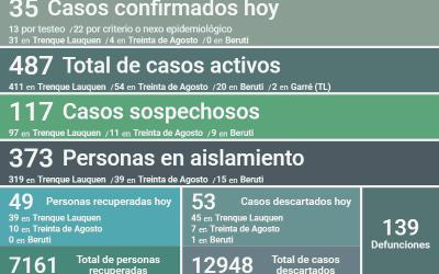 COVID-19: HAY 487 CASOS ACTIVOS EN EL DISTRITO, TRAS CONFIRMARSE 35 NUEVOS CASOS, UN DECESO Y OTRAS 49 PERSONAS RECUPERADAS