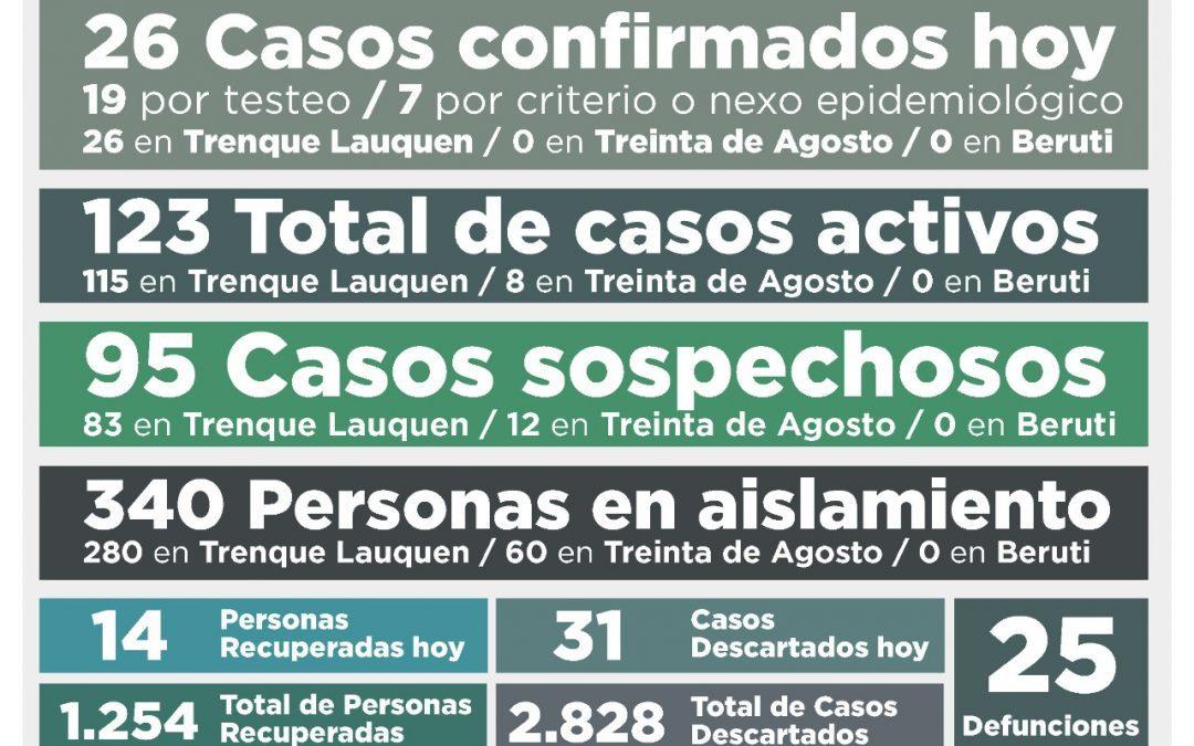 EL NÚMERO DE CASOS ACTIVOS DE COVID-19 VOLVIÓ A SUBIR, AHORA A 123, AL CONFIRMARSE 26 NUEVOS CASOS Y RECUPERARSE OTRAS 14 PERSONAS