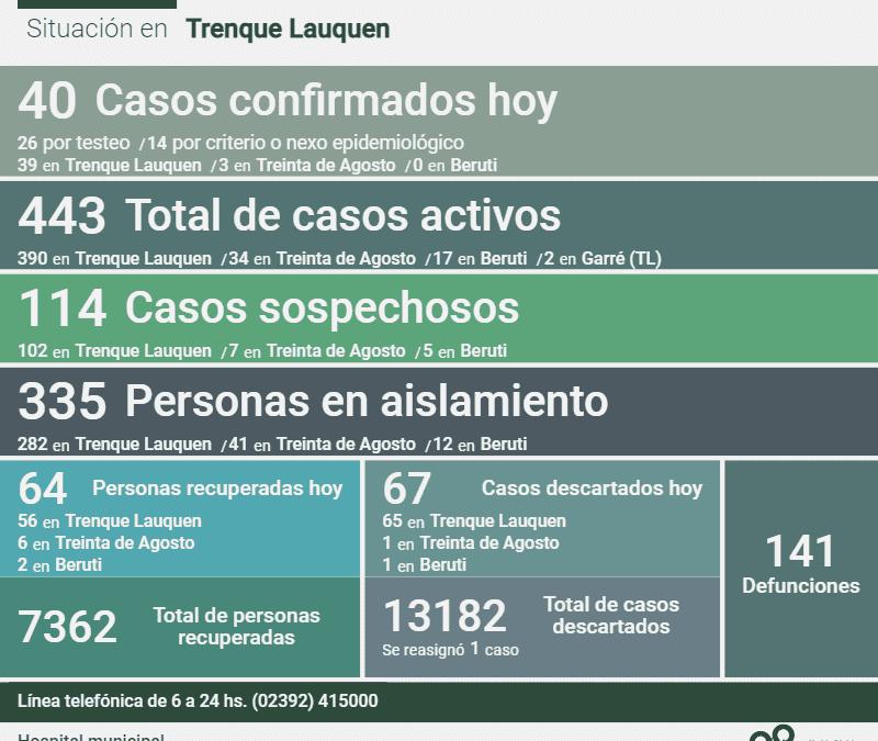 443 CASOS ACTIVOS DE COVID-19 EN EL DISTRITO:  FUERON CONFIRMADOS 40 NUEVOS CASOS, HUBO DOS DECESOS Y SE RECUPERARON 64 PERSONAS