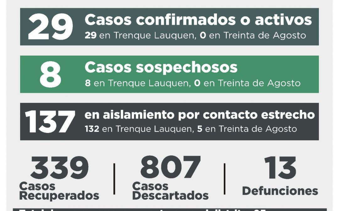 COVID-19: LOS CASOS ACTIVOS SON 29, TRAS REPORTARSE CINCO CASOS CONFIRMADOS Y RECUPERARSE OTRAS CUATRO PERSONAS