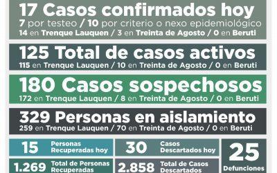 COVID-19: CON 17 NUEVOS CASOS CONFIRMADOS Y OTRAS 15 PERSONAS RECUPERADAS, LA CANTIDAD DE CASOS ACTIVOS SUBIÓ A 125
