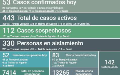SIN CAMBIOS EN EL NÚMERO DE CASOS ACTIVOS DE COVID-19: SON 443, TRAS CONFIRMARSE 53 NUEVOS CASOS, UN DECESO Y 52 PERSONAS RECUPERADAS
