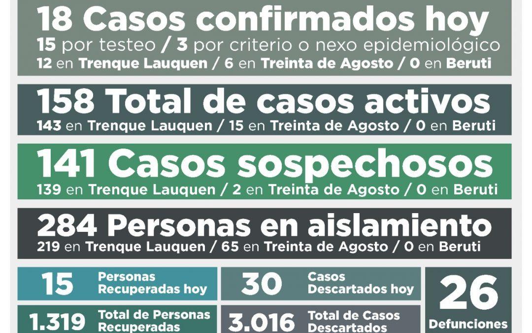 COVID-19: UNA PERSONA FALLECIDA, 18 NUEVOS CASOS CONFIRMADOS, OTRAS 15 PERSONAS RECUPERADAS Y 30 CASOS DESCARTADOS
