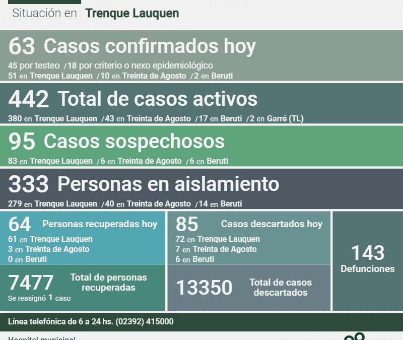 COVID-19: CON 63 NUEVOS CASOS CONFIRMADOS, UN DECESO Y 64 PERSONAS MÁS RECUPERADAS, LOS CASOS ACTIVOS EN EL DISTRITO SON 442