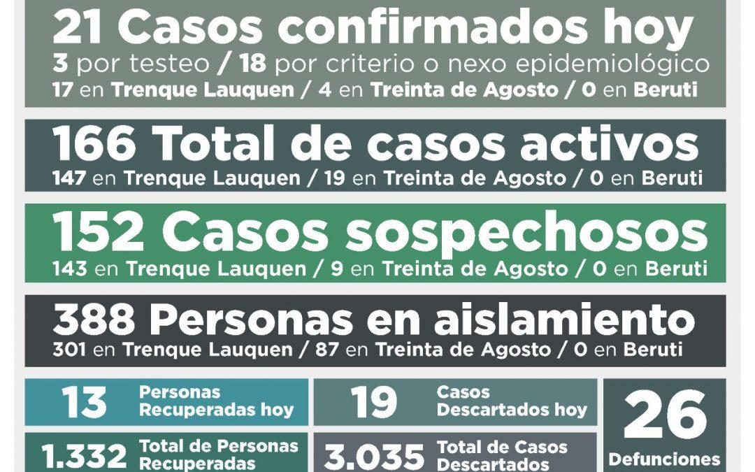 COVID-19: LOS CASOS ACTIVOS EN EL DISTRITO SUBIERON A 166 LUEGO DE CONFIRMARSE 21 NUEVOS CASOS Y RECUPERARSE OTRAS 13 PERSONAS