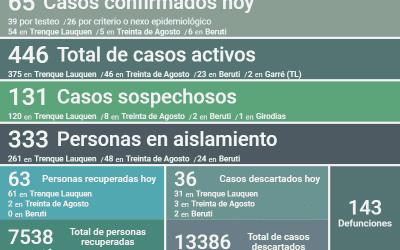 LOS CASOS ACTIVOS DE COVID-19 EN EL DISTRITO SON 446, DESPUÉS DE CONFIRMARSE 65 NUEVOS CASOS Y 63 PERSONAS MÁS RECUPERADAS