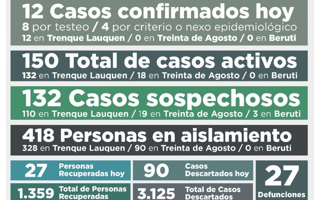 COVID-19:  UNA PERSONA FALLECIDA, 12 NUEVOS CASOS CONFIRMADOS, 27 PERSONAS RECUPERADAS MÁS Y 90 CASOS DESCARTADOS