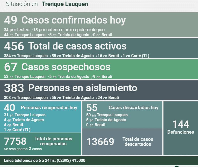 LOS CASOS ACTIVOS DE COVID-19 EN EL DISTRITO SON 456: HOY FUERON CONFIRMADOS 49 NUEVOS CASOS, UN DECESO Y 40 PERSONAS RECUPERADAS