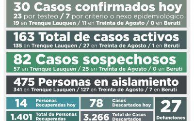 COVID-19: LOS CASOS ACTIVOS EN EL DISTRITO SUBIERON A 163 LUEGO DE CONFIRMARSE 30 NUEVOS CASOS Y RECUPERARSE OTRAS 14 PERSONAS