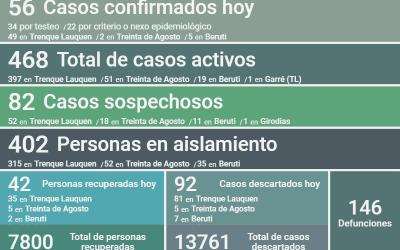 COVID-19: CON 56 NUEVOS CASOS CONFIRMADOS, DOS DECESOS Y OTRAS 42 PERSONAS RECUPERADAS, HOY SON 468 LOS CASOS ACTIVOS EN EL DISTRITO