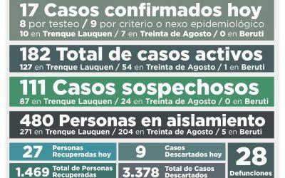 COVID-19: CON LA CONFIRMACIÓN DE 17 NUEVOS CASOS Y OTRAS 27 PERSONAS RECUPERADAS, LOS CASOS ACTIVOS AHORA SON 182