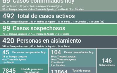 COVID-19: LOS CASOS ACTIVOS EN EL DISTRITO SON 492