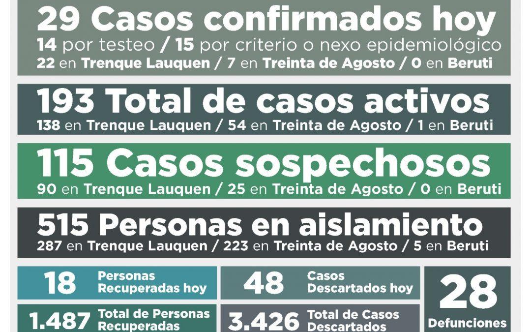 COVID-19: LOS CASOS ACTIVOS SUBIERON A 193 AL CONFIRMARSE 29 NUEVOS CASOS Y RECUPERARSE OTRAS 18 PERSONAS,