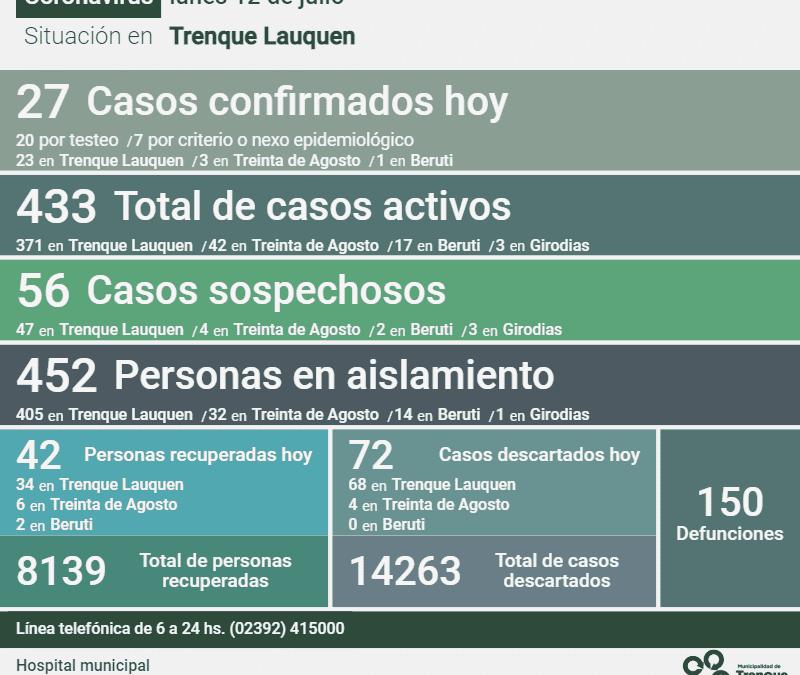 LOS CASOS ACTIVOS DE COVID-19 SON 433 LUEGO DE CONFIRMARSE 27 NUEVOS CASOS, REGISTRARSE UN DECESO Y 42 PERSONAS RECUPERADAS