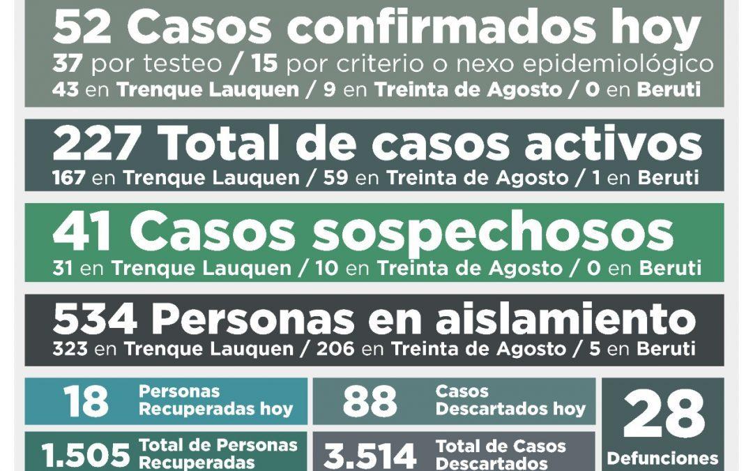 COVID-19: LOS CASOS ACTIVOS VOLVIERON A SUBIR COMO CONSECUENCIA DE LA CONFIRMACIÓN DE 52 CASOS MÁS Y LA RECUPERACIÓN DE 18 PERSONAS
