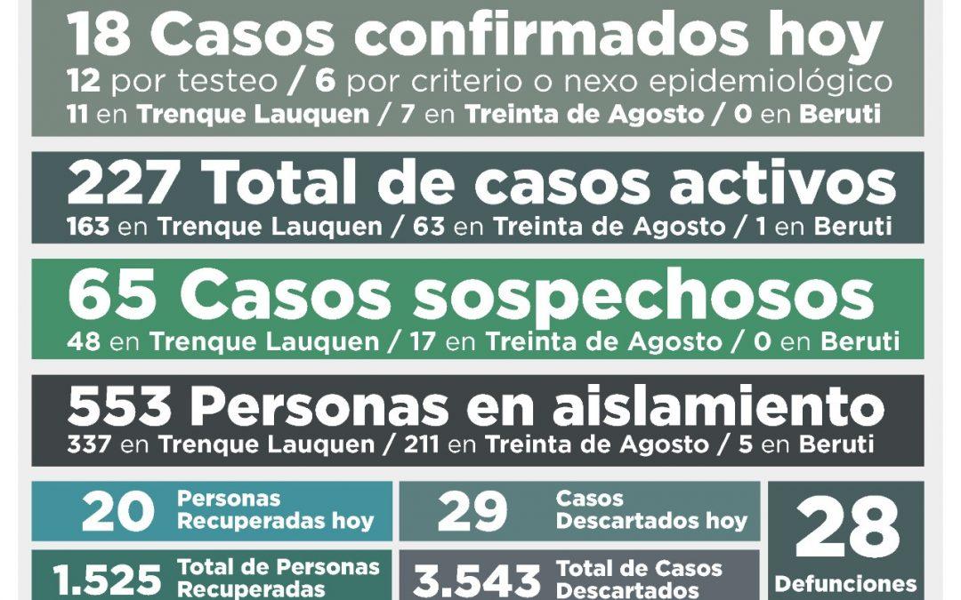 COVID-19:  LOS CASOS ACTIVOS SE MANTIENEN EN 227