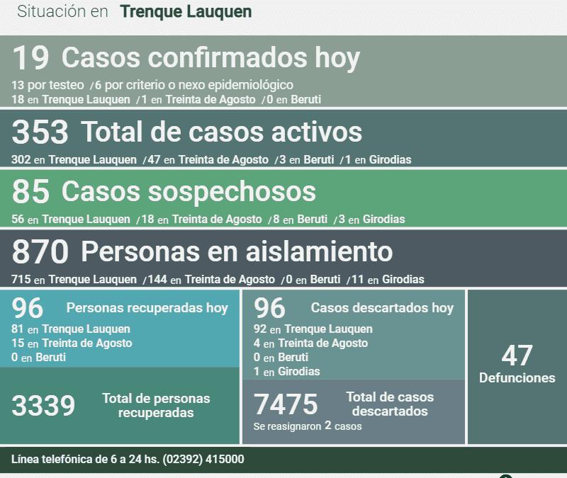 COVID-19: OTRA BAJA EN LOS CASOS ACTIVOS, QUE HOY SON 353, TRAS CONFIRMARSE 19 NUEVOS CASOS Y RECUPERARSE 96 PERSONAS MÁS