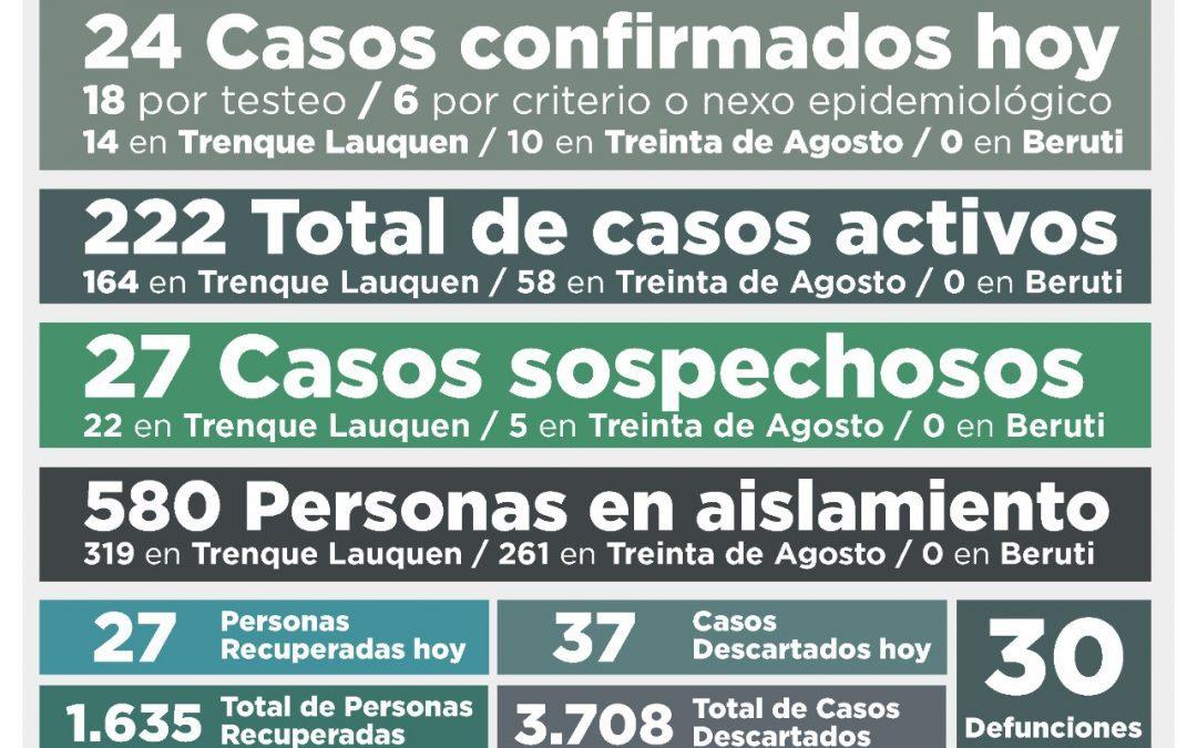 COVID-19: LOS CASOS ACTIVOS SON 222, TRAS CONFIRMARSE 24 NUEVOS CASOS, OTRAS 27 PERSONAS RECUPERADAS Y 37 CASOS DESCARTADOS