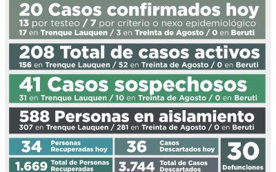 COVID-19: CON LA CONFIRMACIÓN DE 20 NUEVOS CASOS Y OTRAS 34 PERSONAS RECUPERADAS, LOS CASOS ACTIVOS AHORA SON 208