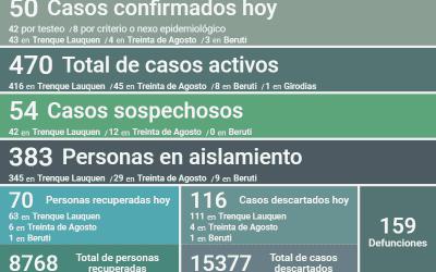 COVID-19: LOS CASOS ACTIVOS EN EL DISTRITO SON 470 LUEGO DE REPORTARSE 50 NUEVOS CASOS Y RECUPERARSE 70 PERSONAS