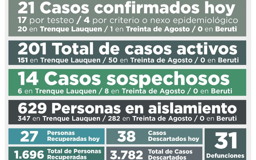 COVID-19: UNA PERSONA FALLECIDA, 21 NUEVOS CASOS CONFIRMADOS, OTRAS 27 PERSONAS RECUPERADAS Y 38 CASOS DESCARTADOS