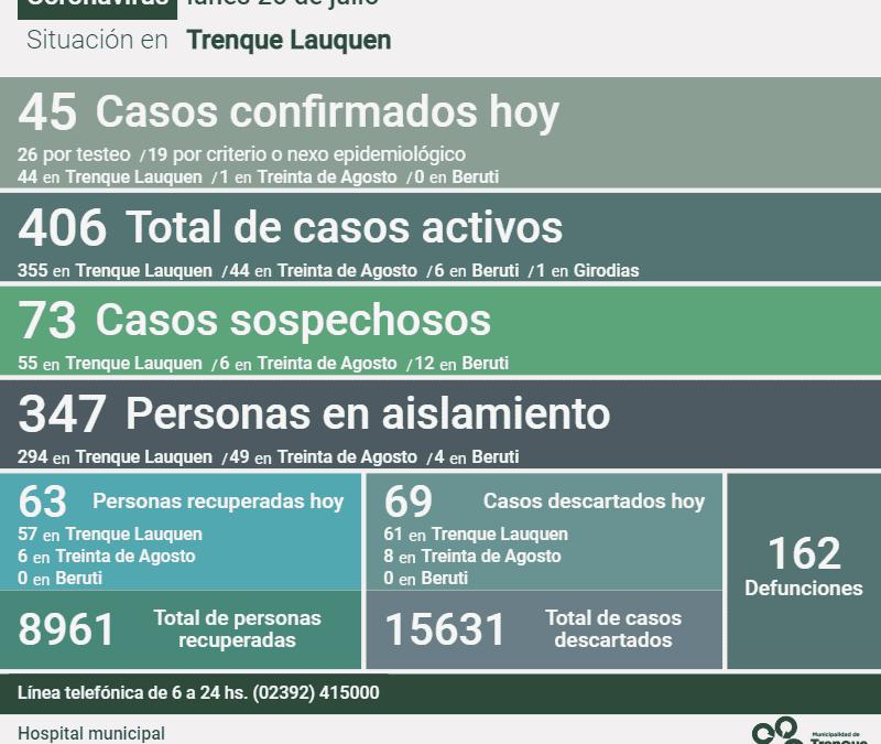 LOS CASOS ACTIVOS DE COVID-19 EN EL DISTRITO SON 406 DESPUÉS DE REGISTRARSE 45 NUEVOS CASOS Y RECUPERARSE OTRAS 63 PERSONAS
