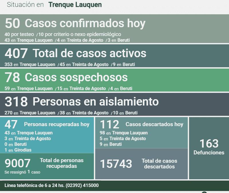COVID-19: HAY 407 CASOS ACTIVOS DESPUÉS DE CONFIRMARSE 50 NUEVOS CASOS, UN DECESO, 47 PERSONAS RECUPERADAS Y 112 CASOS DESCARTADOS
