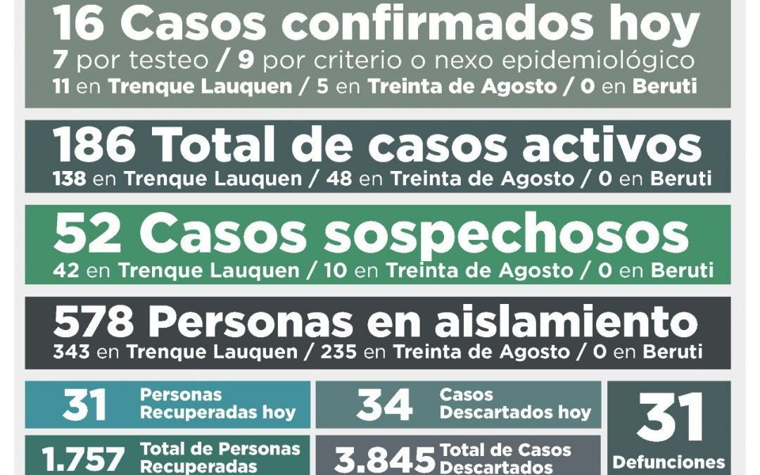 COVID-19:  CON 16 NUEVOS CASOS CONFIRMADOS Y 31 PERSONAS MÁS RECUPERADAS, LOS CASOS ACTIVOS RETROCEDIERON A 186