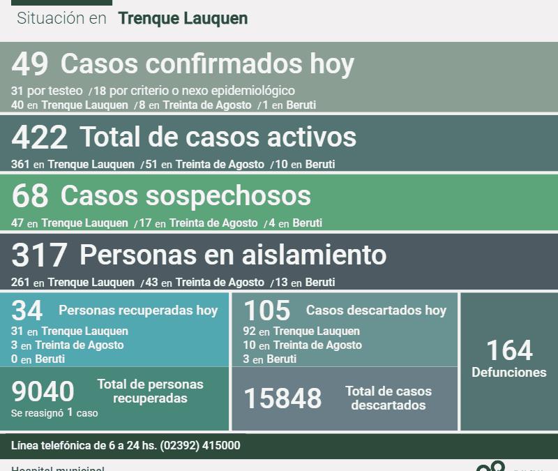 LOS CASOS ACTIVOS DE COVID-19 EN EL DISTRITO SON 422 DESPUÉS DE CONFIRMARSE 49 NUEVOS CASOS, UN DECESO Y 34 PERSONAS RECUPERADAS