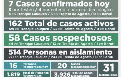 COVID-19: LOS CASOS ACTIVOS EN EL DISTRITO BAJARON A 162, AL REPORTARSE 7 NUEVOS CASOS CONFIRMADOS Y OTRAS 16 PERSONAS RECUPERADAS