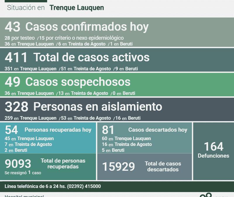 COVID-19: LOS CASOS ACTIVOS EN EL DISTRITO SON 411