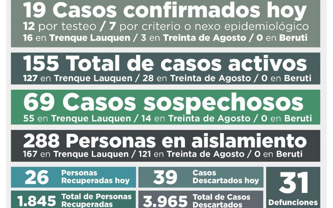 COVID-19: LOS CASOS ACTIVOS EN EL DISTRITO SON 155 LUEGO DE REPORTARSE 19 NUEVOS CASOS CONFIRMADOS Y OTRAS 26 PERSONAS RECUPERADAS