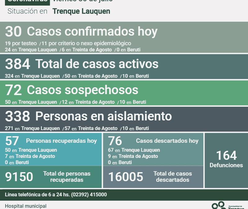 COVID-19: LOS CASOS ACTIVOS EN EL DISTRITO SON 384 DESPUÉS DE CONFIRMARSE 30 NUEVOS CASOS Y RECUPERARSE 57 PERSONAS MÁS