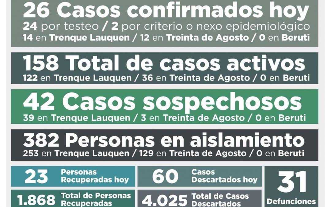 COVID-19: CON LA CONFIRMACIÓN DE 26 NUEVOS CASOS Y LA RECUPERACIÓN DE OTRAS 23 PERSONAS LOS CASOS ACTIVOS SUBIERON A 158