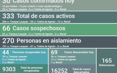LOS CASOS ACTIVOS DE COVID-19 SON 333, DESPUÉS DE REGISTRARSE 30 NUEVOS CASOS Y UN DECESO Y DE RECUPERARSE OTRAS 44 PERSONAS