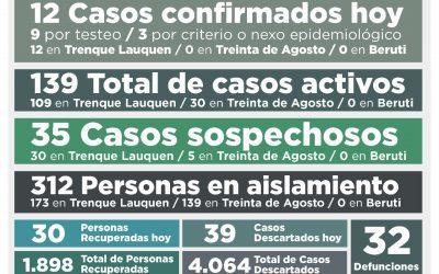 COVID-19: UNA PERSONA FALLECIDA, 12 NUEVOS CASOS CONFIRMADOS, 30 PERSONAS RECUPERADAS MÁS Y 39 CASOS DESCARTADOS