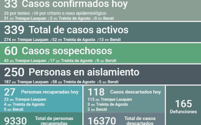 COVID-19: SON 339 LOS CASOS ACTIVOS EN EL DISTRITO