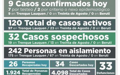 COVID-19: UNA PERSONA FALLECIDA, NUEVE NUEVOS CASOS CONFIRMADOS, 26 PERSONAS RECUPERADAS MÁS Y 34 CASOS DESCARTADOS