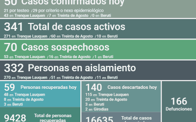 COVID-19: LUEGO DE CONFIRMARSE 50 NUEVOS CASOS, RECUPERARSE 59 PERSONAS MÁS Y DESCARTARSE 140 CASOS, LOS CASOS ACTIVOS SON 341